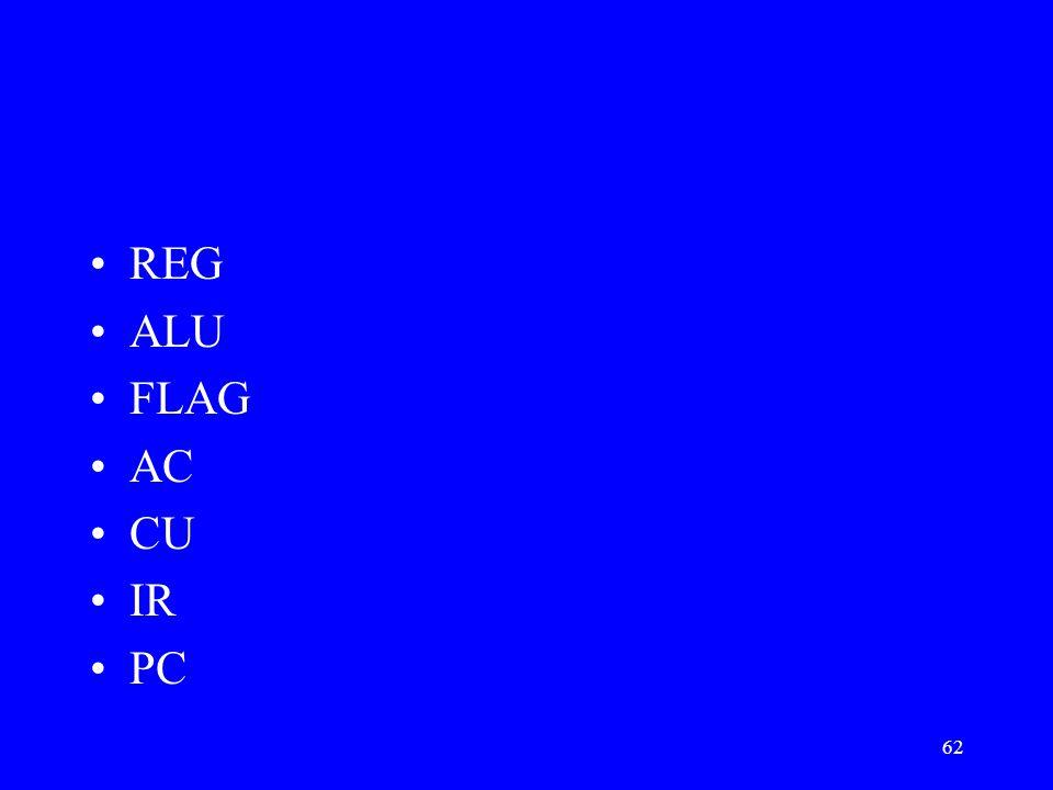 REG ALU FLAG AC CU IR PC [Cserny pp57.] a proceszor építőelemei